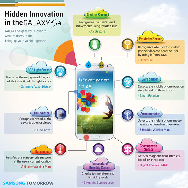 Samsung Galaxy S4 Hidden Innovation