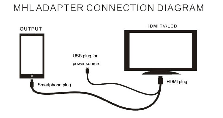 how to connect galaxy s4 to tv